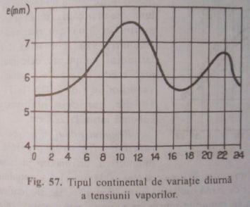 Variatia tensiunii vaporilor.jpg