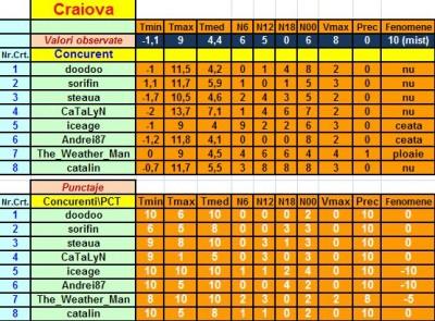 Craiova - punctaje.jpg