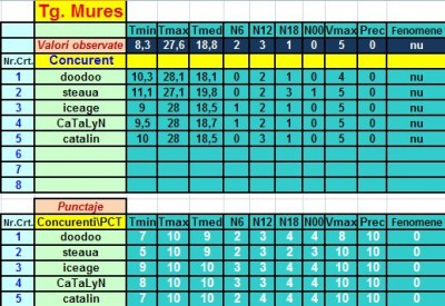 Tg Mures - rezultate.jpg