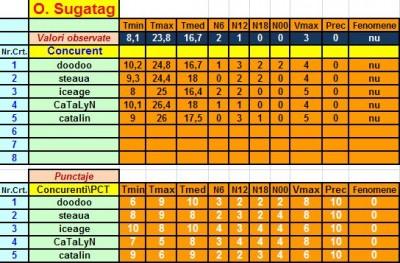Ocna Sugatag - rezultate.jpg