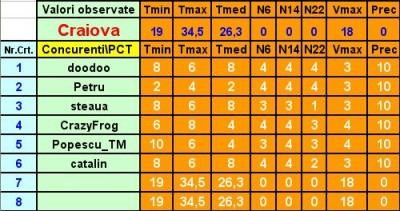 Valori observate + Punctaje - Et. 2 - Craiova.jpg