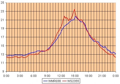 Comparatie temp - 5.11.2008.jpg